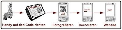 Taggingprozess.jpg