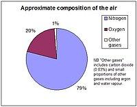 Komposisi dari atmosfer bumi