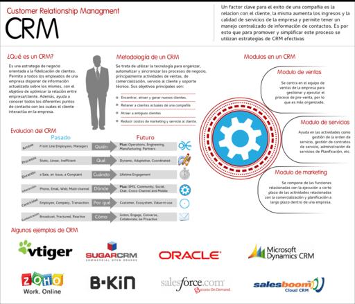 InfografiaCRM