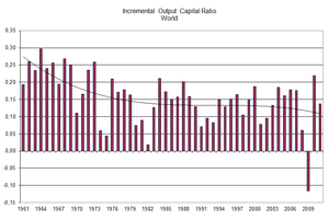 English: Incremental capital output ratio, wor...