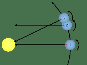 Solar time - Wikipedia
