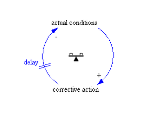 "Causal loop diagram - system archetype ""B..."