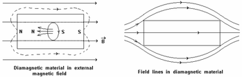 On keeping diamagnetic materials in a magnetic field, the electron orbital motion changes in such a way that magnetic dipole moments are induced on the atoms / molecules in the direction opposite to the external magnetic field as shown in figure