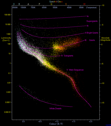تولد النجوم وتكونها 360px-HRDiagram.png