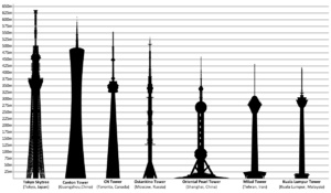 English: A height diagram of the six tallest t...