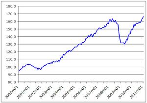 English: Evolution of World Trade, 1991-2010 i...