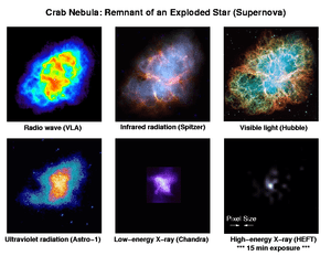The Crab Nebula is a remnant of an exploded st...