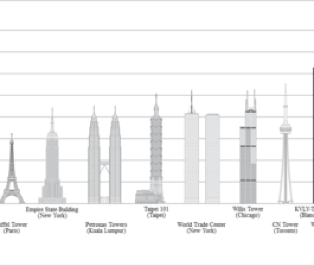 History Of Height Increases