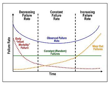 bathtub curve hazard function (from wikipedia)
