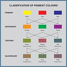 Color Theory Wikipedia