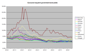 English: Yields of selected long-term Eurozone...