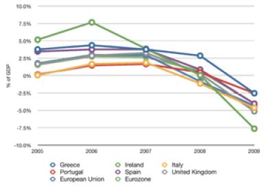 The economic growth of Portugal, Italy, Irelan...