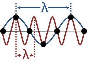 Sinusoidal wave in a lattice, showing two poss...