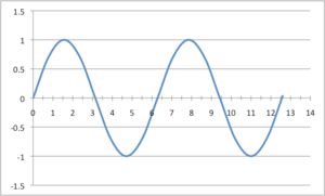 English: sinusoidal waveform
