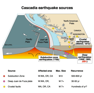 Summary The Cascadia Earthquake To replace an ...