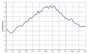 Suicide rate in Hungary (1950-2010)
