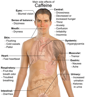 Overview of the more common side-effects of ca...