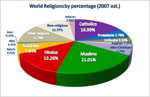 Pie chart of the world religions by percentage...