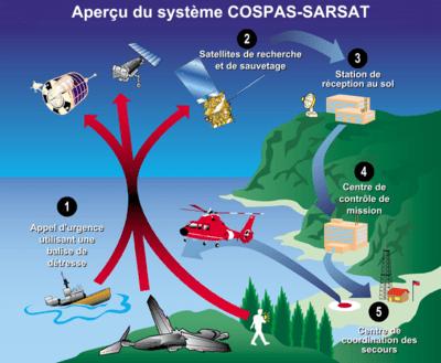 https://i1.wp.com/upload.wikimedia.org/wikipedia/commons/thumb/7/73/Aper%C3%A7u_syst%C3%A8me_COSPAS-SARSAT.png/400px-Aper%C3%A7u_syst%C3%A8me_COSPAS-SARSAT.png