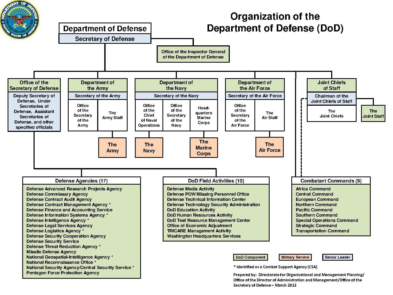 File Dod Organization March