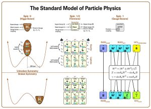File:Standard Model Of Particle Physics, Most Complete