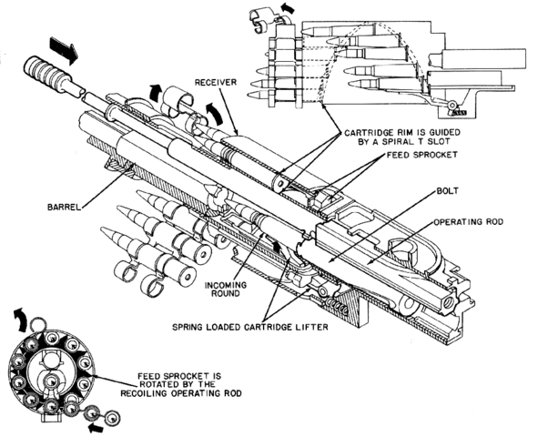 Dual Rotor Helicopter Designs