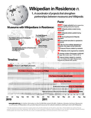 Wikipedian in Residence Infographic