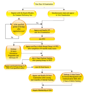 English: Flowchart about how to become an Indi...