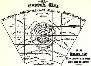 Garden City diagram