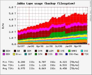 Ejemplo de gráfica generado con RRDTool