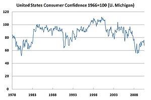United States consumer Confidence 1978-2010 fr...