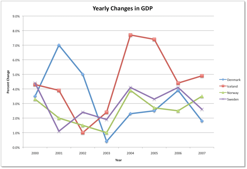 GDP of Nordic countries
