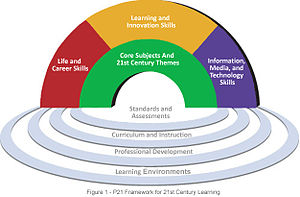 English: Framework for 21st Century Learning