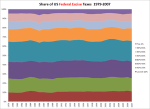 Share of federal excise taxes paid by US house...