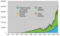 English: Patents Granted 1790-2008 (divided in...
