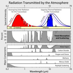 Some thoughts on radiative transfer and ghgs watts up with that absorptions bands in the earths atmosphere cr fandeluxe Images