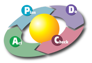 A diagram showing the PDCA Cycle. This version...