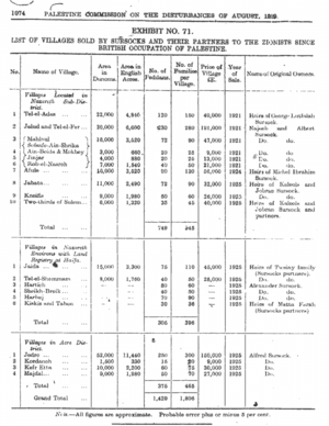 English: Table of Sursock sales to Zionist org...
