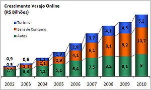 English: Graficos VOL