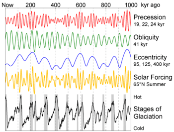 The eccentricity, axial tilt, and precession of the Earths orbit vary in several patterns, resulting in 100,000-year ice age cycles