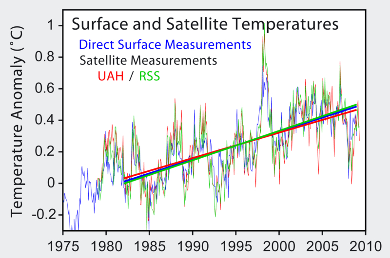 File:Satellite Temperatures.png