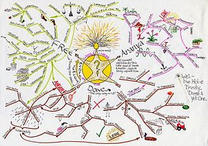 Mind-map showing a wide range of nonhierarchic...