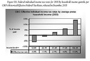 English: Federal income tax rates in the Unite...