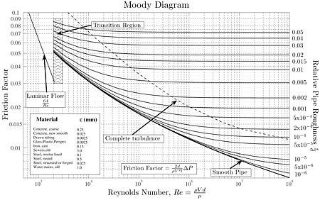 Moody diagram.jpg