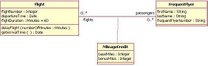 English: UML Association Class Diagram