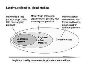 English: Organic Business Guide regional, glob...