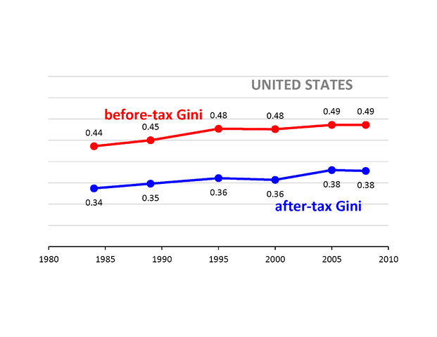 Gini coefficient for USA
