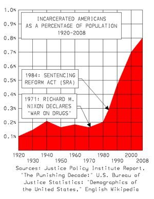 English: Graph demonstrating the incarcerated ...