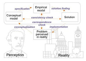 Schema of the Process of problem solving. Base...