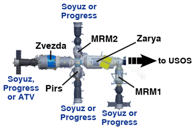 Russian Orbital Segment